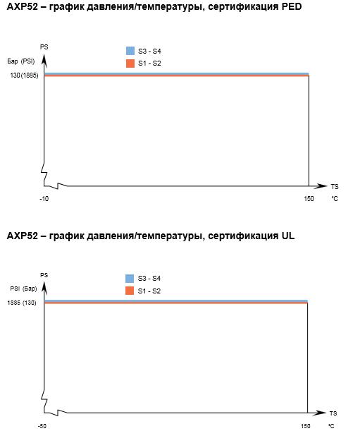 Теплообменник Alfa-Laval AXP52рис. № 3